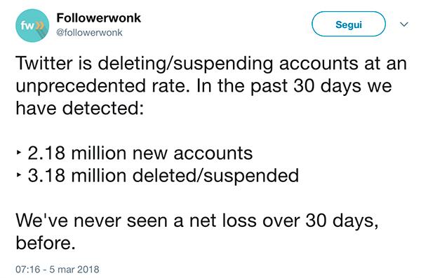Followerwonk: analisi dei dati di Twitter del 5 marzo 2018