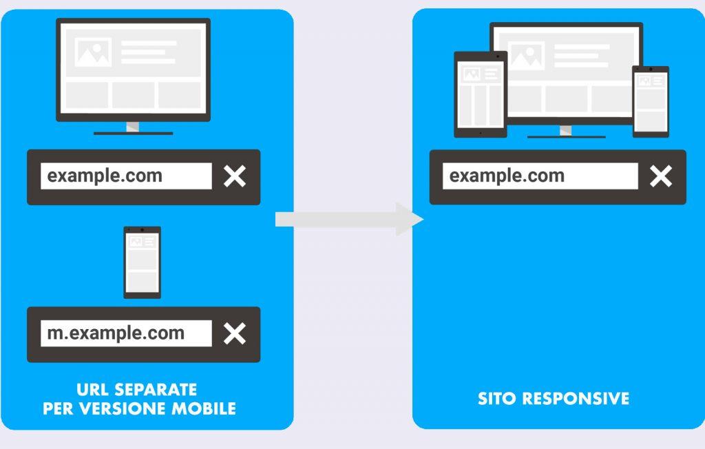 Come passare da mobile a responsive