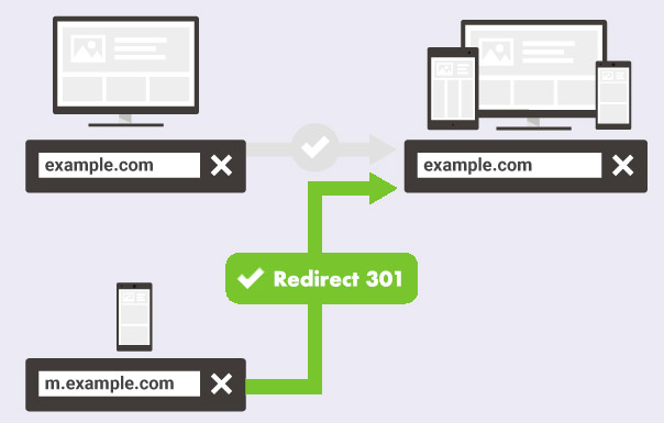 Da mobile a responsive: redirect 301